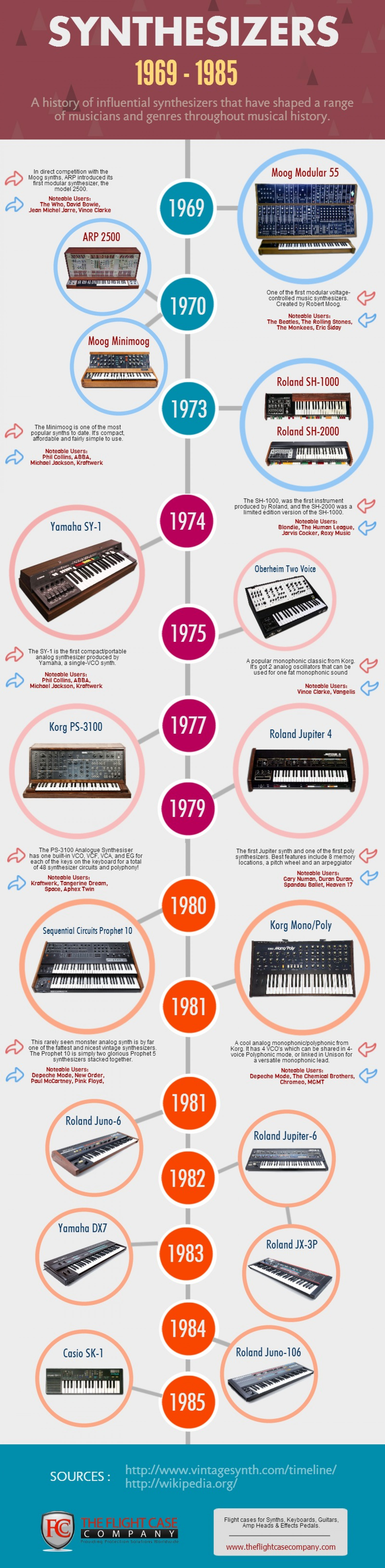 A Timeline of Synthesizers - The History of Popular Models Infographic