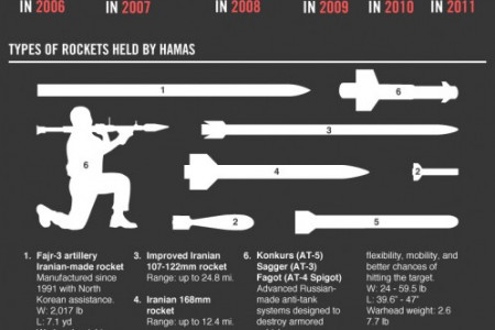 A Timeline of Terror Infographic