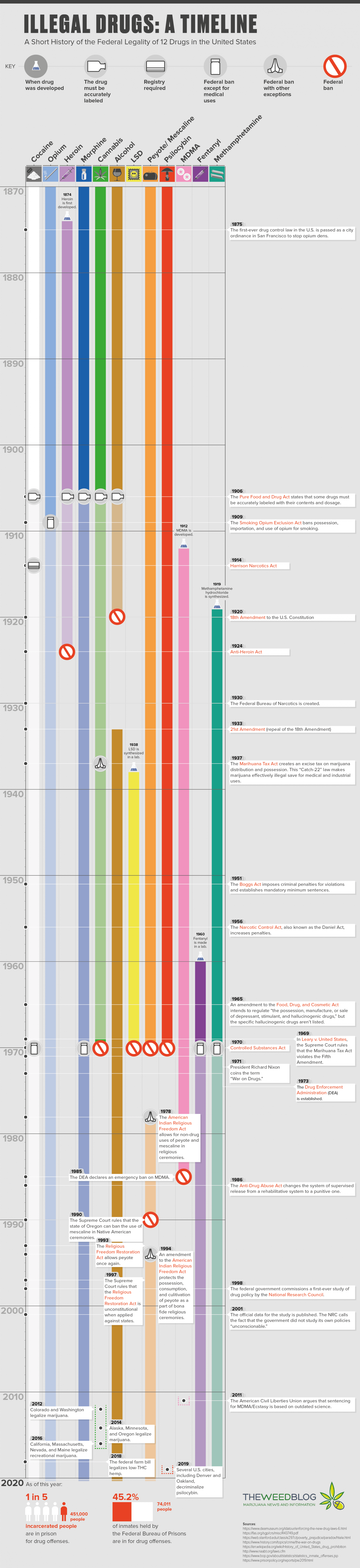 A Timeline of the Federal Legality of 12 Drugs in the United States Infographic