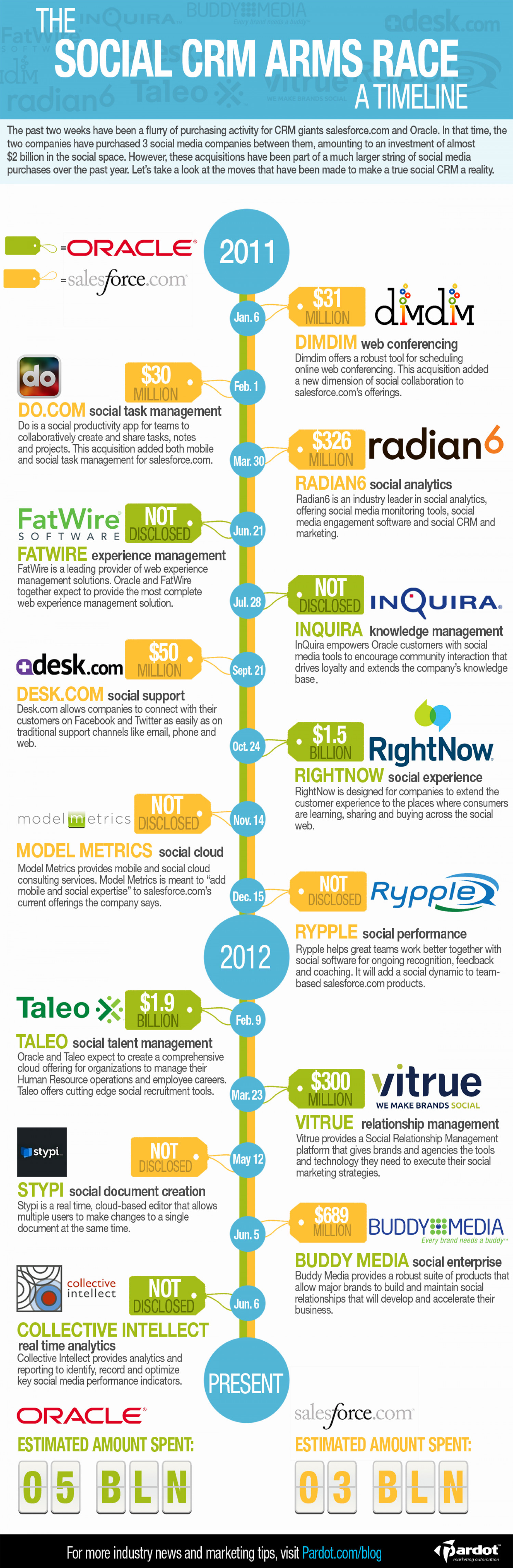 A Timeline of the Social CRM Arms Race  Infographic