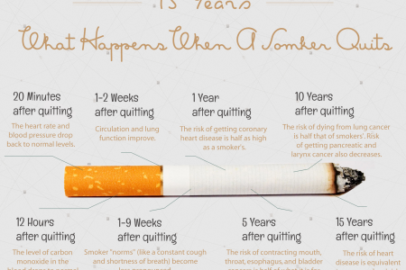 A Timeline: What Happens When A Smoker Quits  Infographic