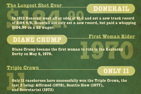 A Touch of History: The Kentucky Derby  Infographic