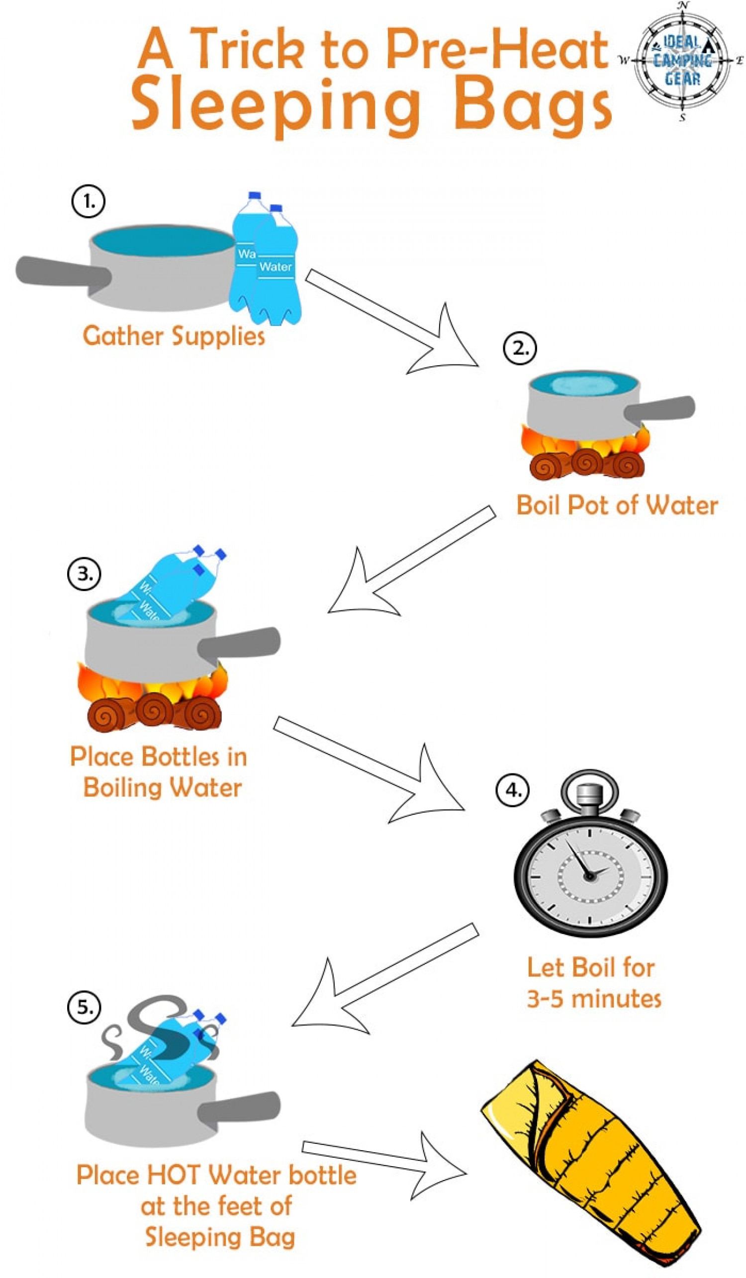A trick to stay warm Infographic