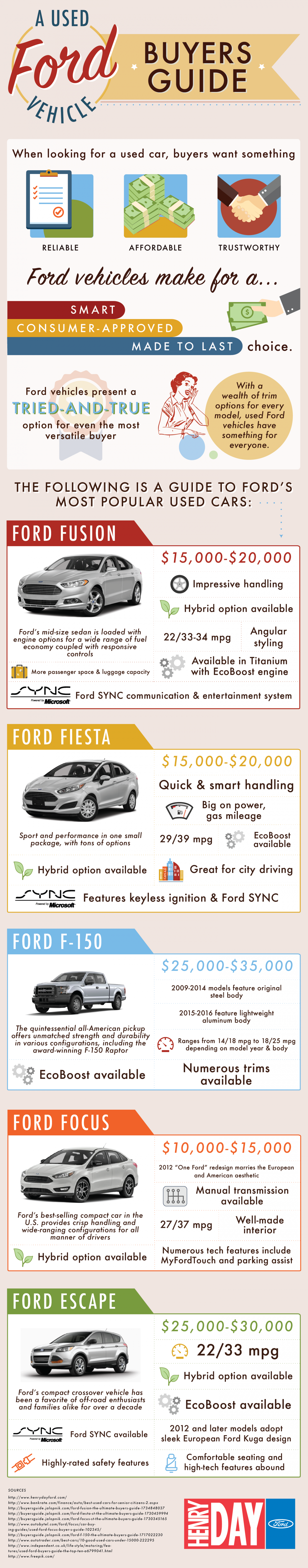A Used Ford Vehicle Buyer's Guide Infographic