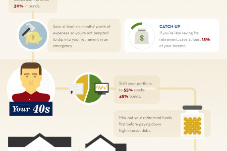 A Useful Retirement Timeline for Each Decade of Your Life  Infographic