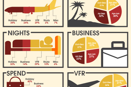A Visit to UK: Trend of UK Tourism Industry Infographic