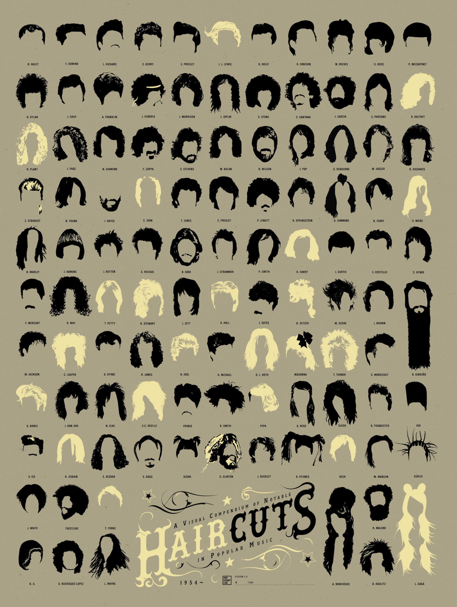 A Visual Compendium of Haircuts in Popular Music Infographic