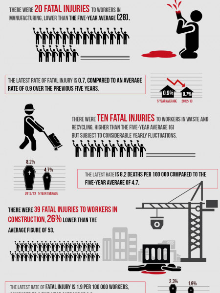 Fatal Injuries In British Industry Sectors Infographic