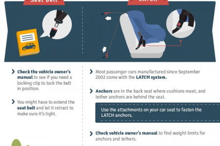 A Visual Guide to Your Child's Car Seat Safety Infographic