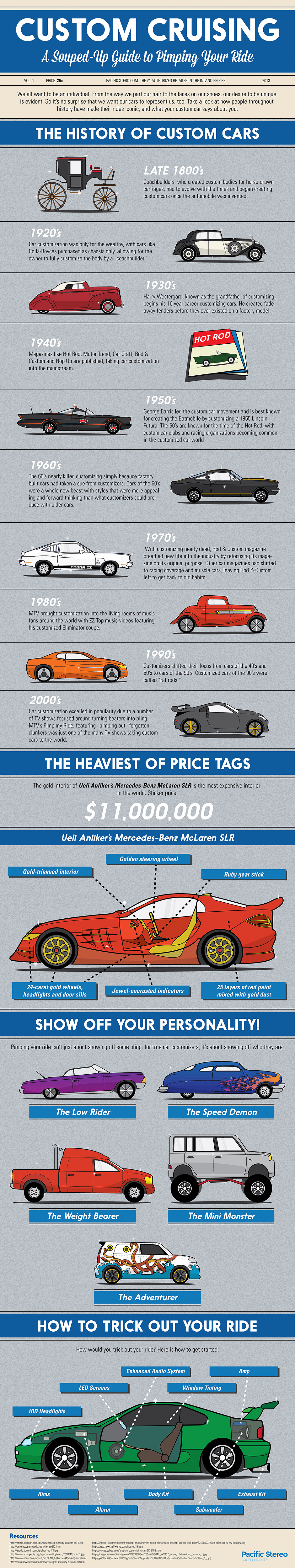 A Visual History Of Car Customization Infographic
