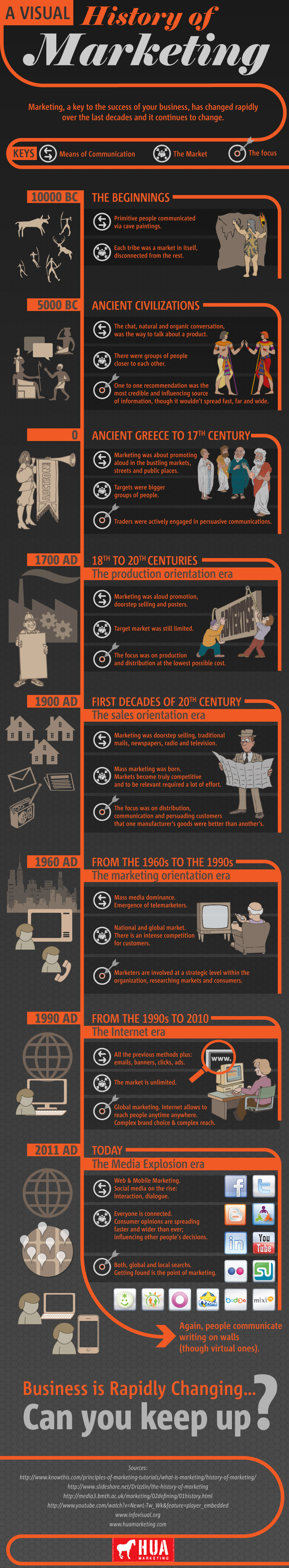 a history of marketing