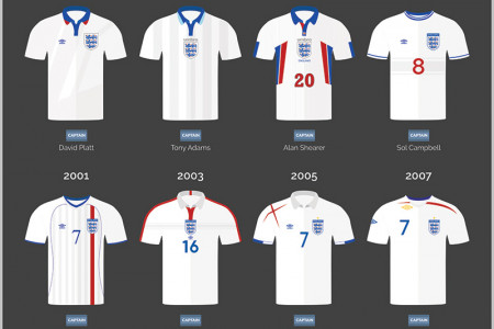 A Visual History of the England Kit Infographic