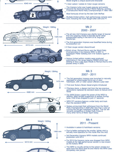 A Visual History of the Subaru Impreza Infographic