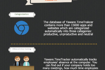 A Visual Review of a Time Tracking Software Infographic