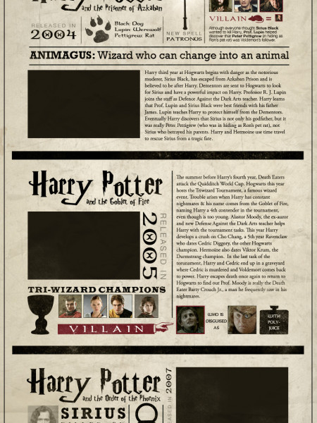 A Visual Summary of Harry Potter Infographic