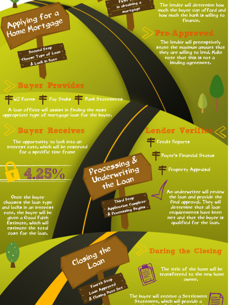 A Walkthrough of the Mortgage Process Infographic