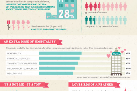 A Watercooler Made for Two: Romance at the Workplace Infographic