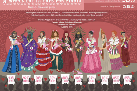A Whole Lotta Love For Pinoys Infographic