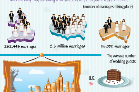 A Whole World of Weddings Infographic