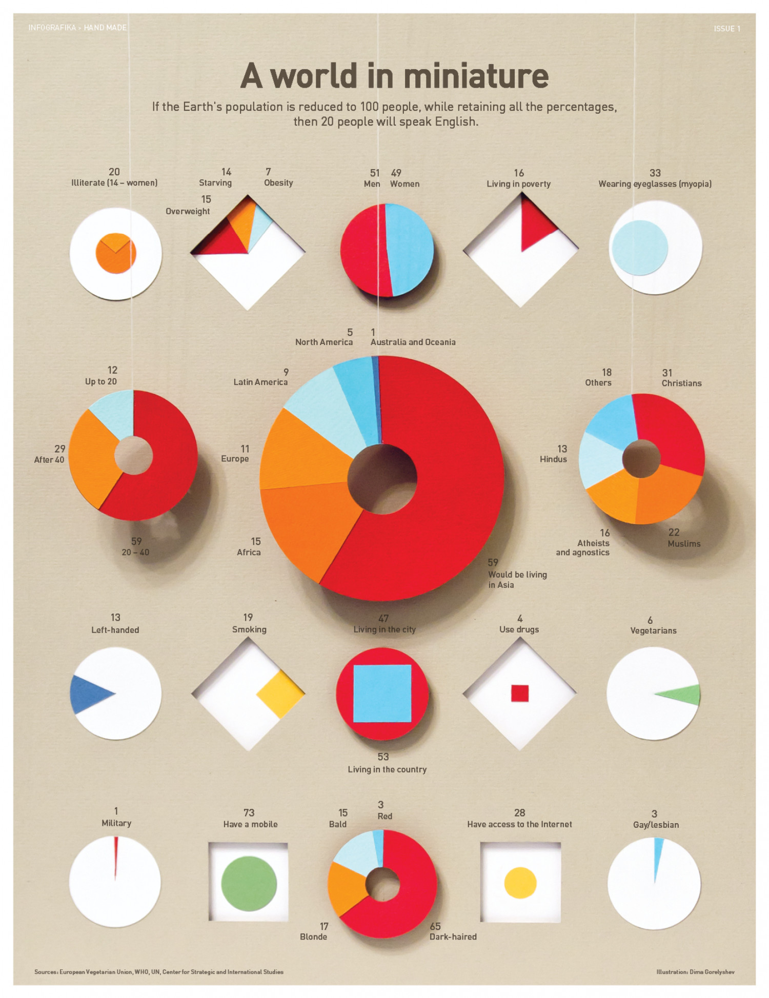 A world in miniature Infographic