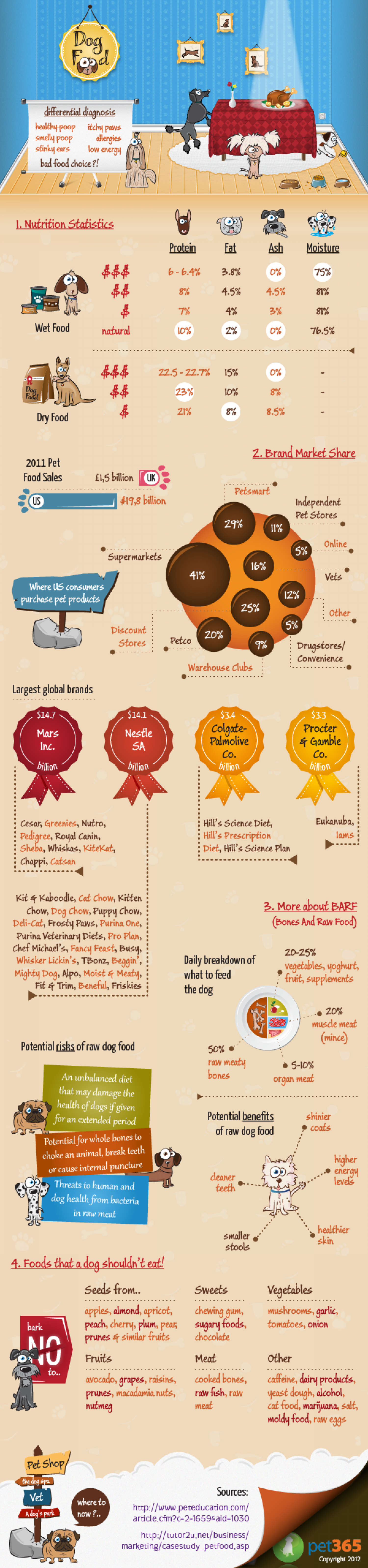 A World of Dog Food Infographic