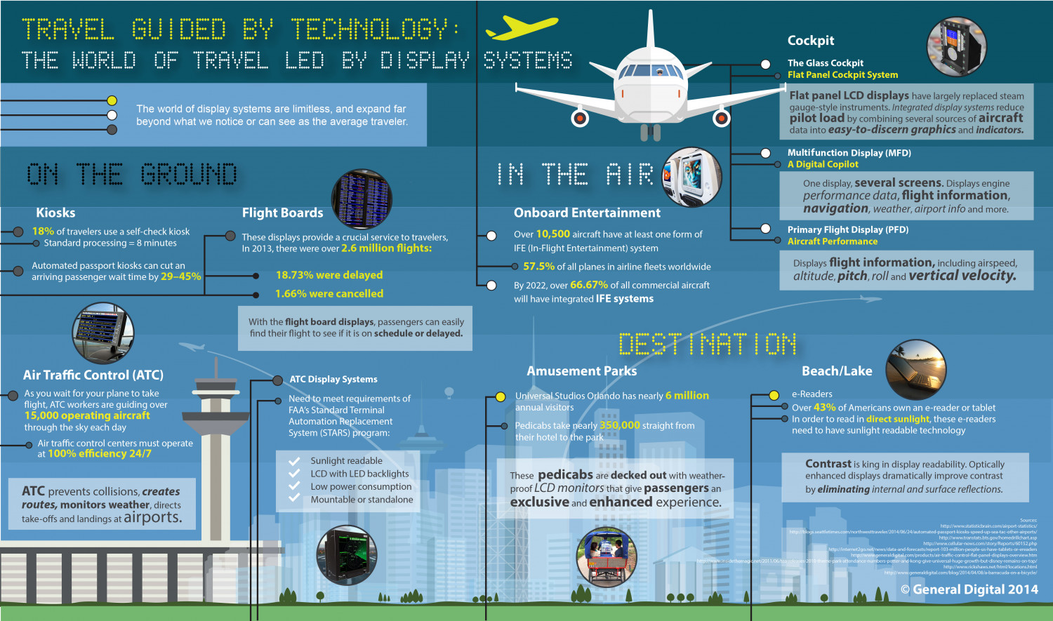 A WORLD OF TRAVEL LED BY TECHNOLOGY Infographic