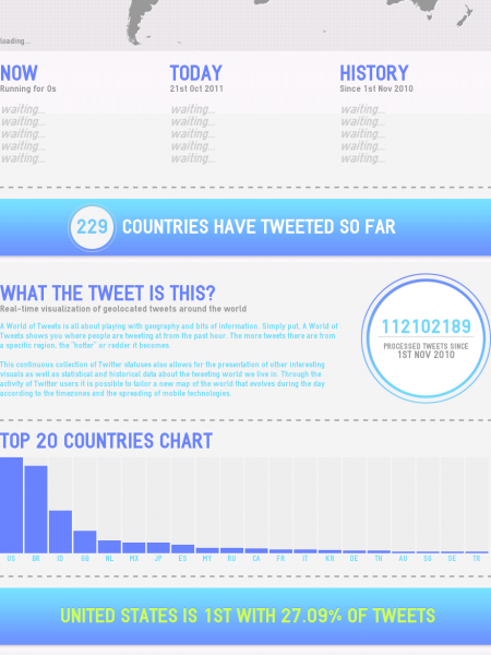 A World of Tweets Infographic