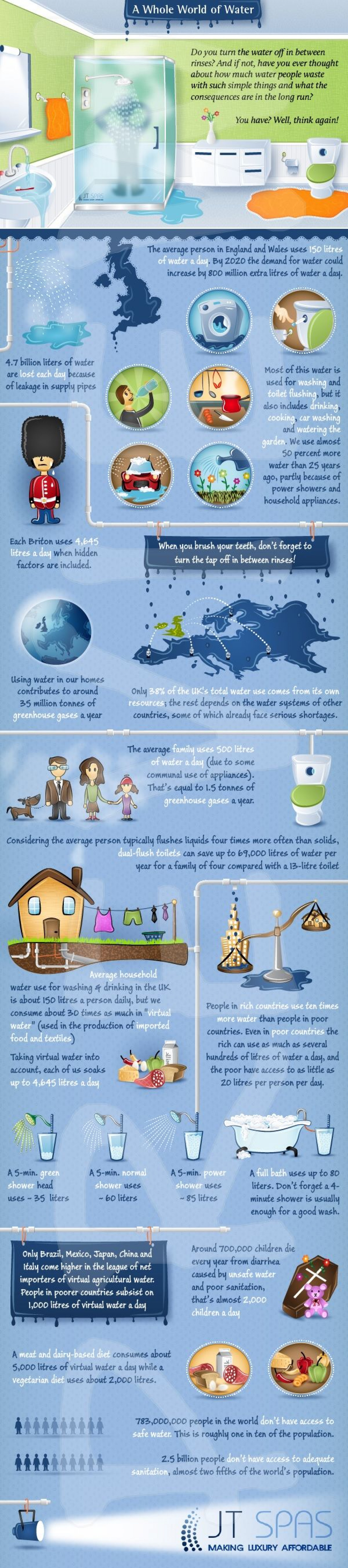 A World of Water Infographic