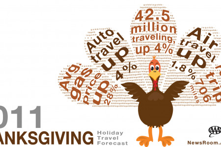 AAA Projects 42.5 Million Americans Will Travel This Thanksgiving Infographic