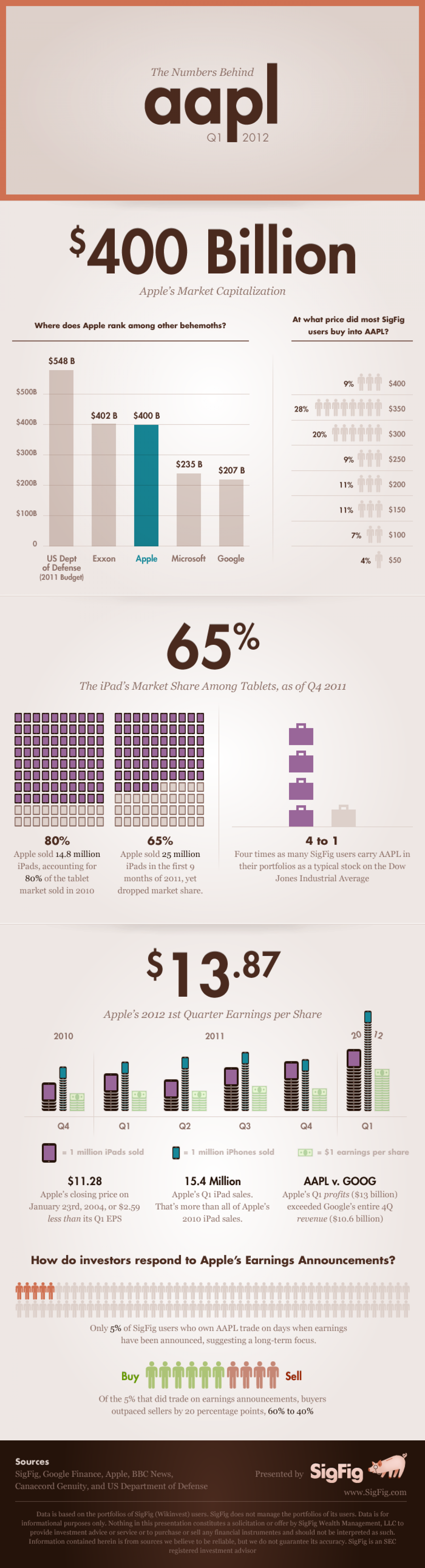 AAPL earnings infographic Infographic