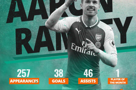Aaron Ramsey - Football Player's Profile by TipsPortal.com Infographic