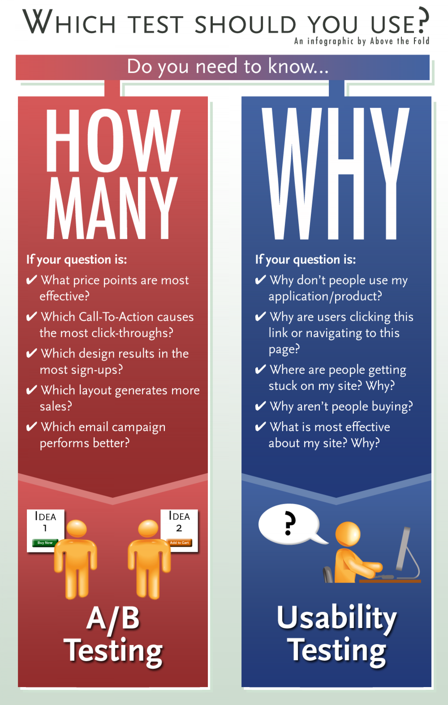 A/B Split Testing vs. Usability Testing Infographic