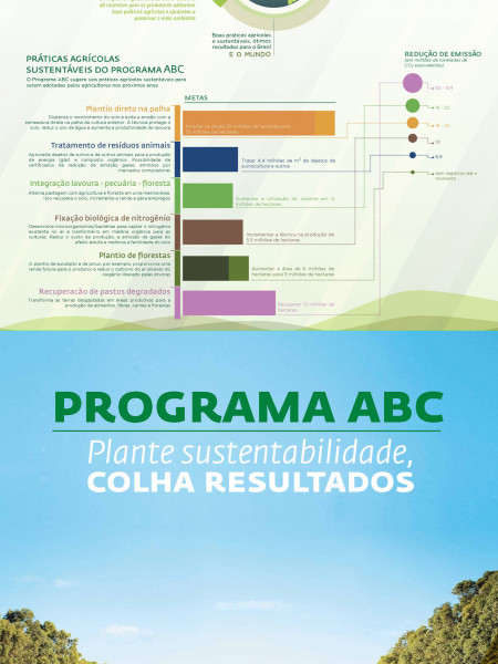 ABC sustainable program Infographic
