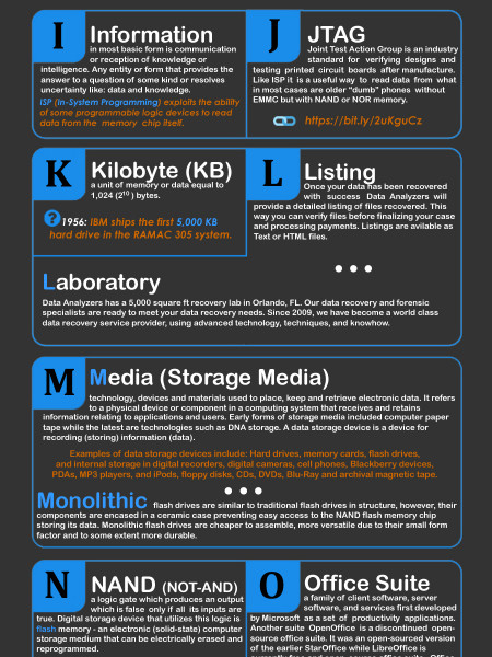 ABCs of Data Recovery Infographic