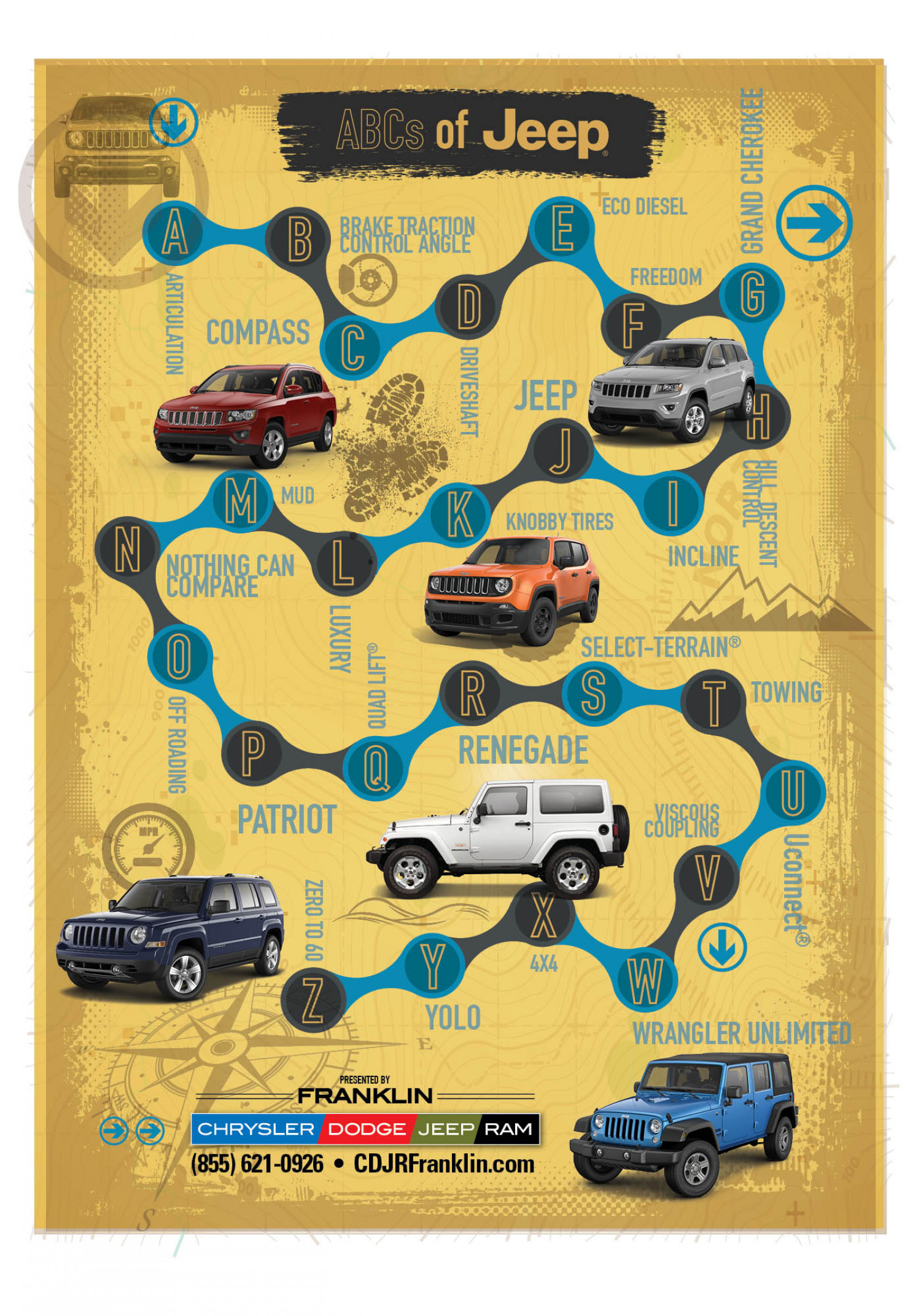 ABCs of Jeep Infographic