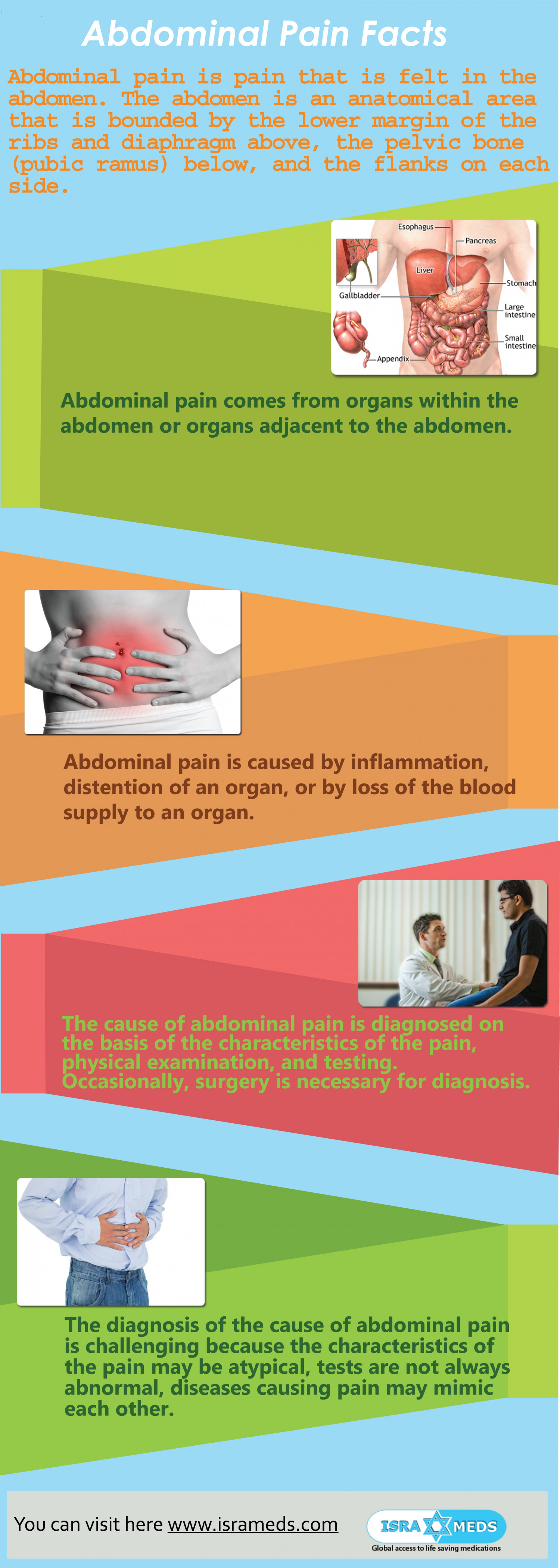 Abdominal Pain Facts Infographic