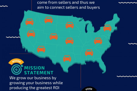 About Buy Here Pay Here - List of Car Dealer Infographic