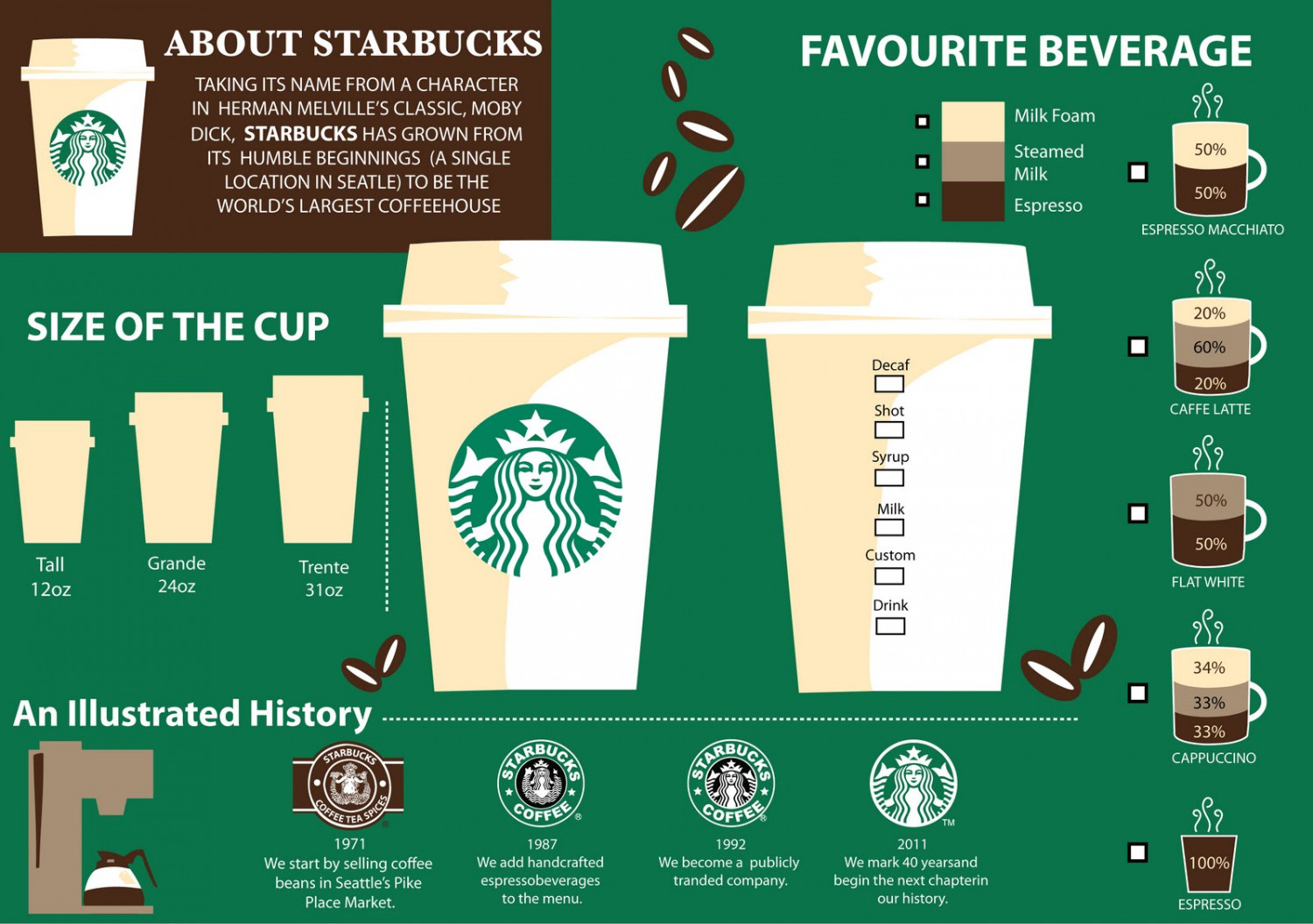 history summary of starbucks malaysia Sbux : summary for starbucks corporation starbucks share price history starbucks share price malaysia.