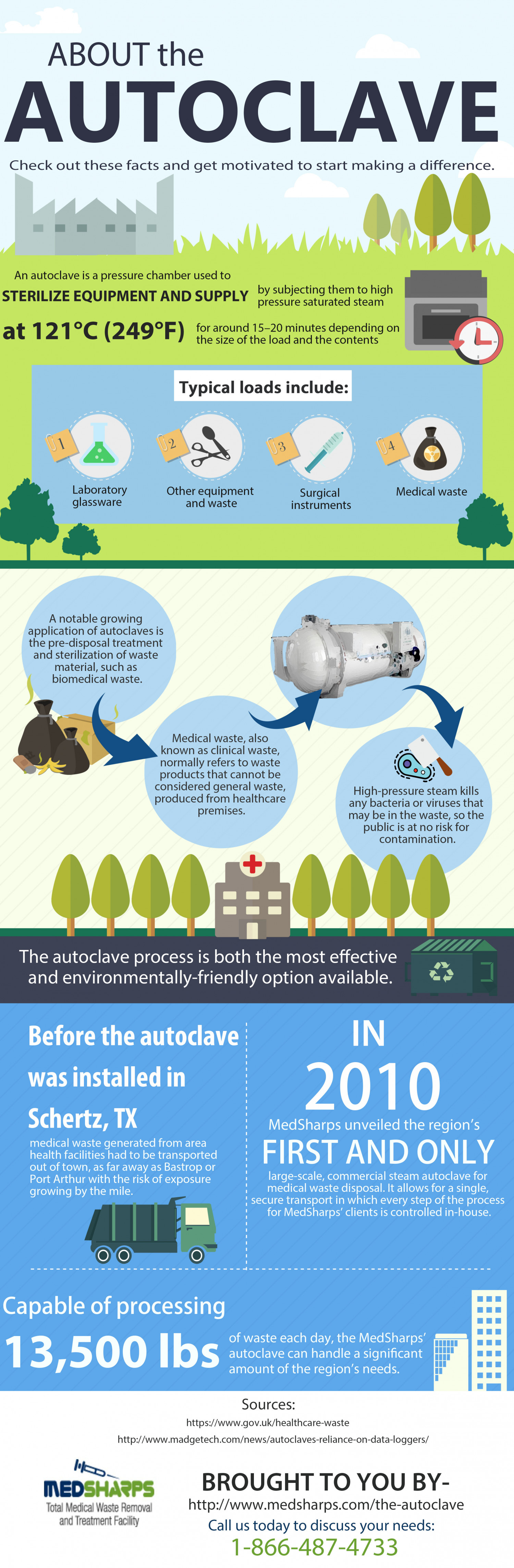 About the Autoclave Infographic