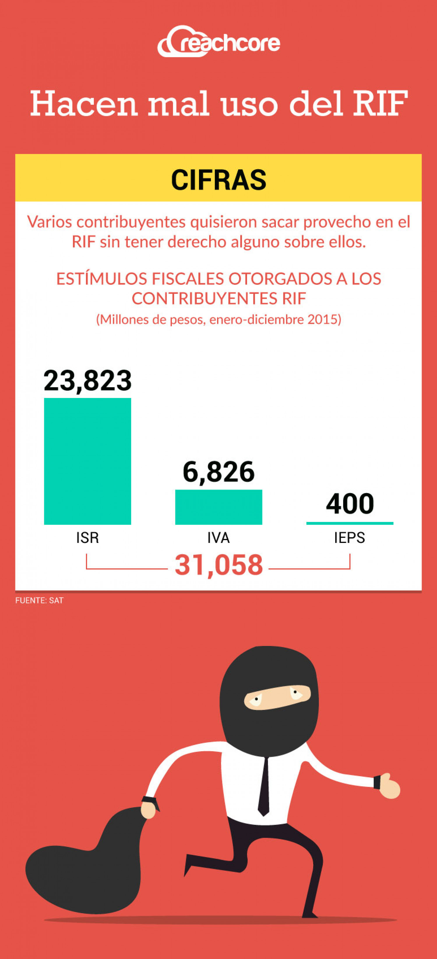Abusan del RIF Infographic