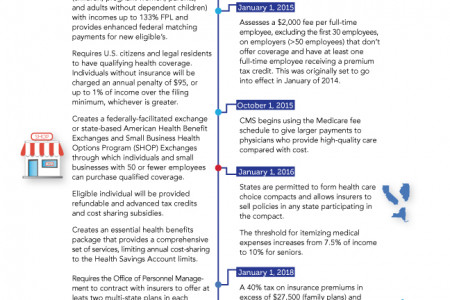 ACA Compliance Timeline Infographic