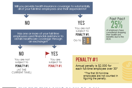 ACA 'Play or Pay' Decision Guide Infographic