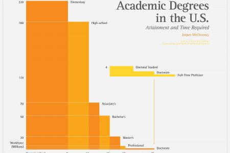 Academic Degrees in the US Infographic