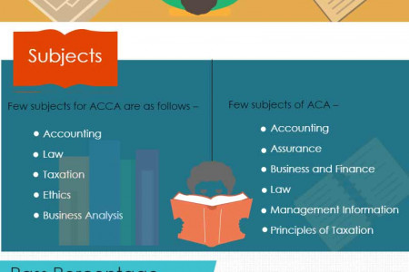 ACCA VS ACA Infographic