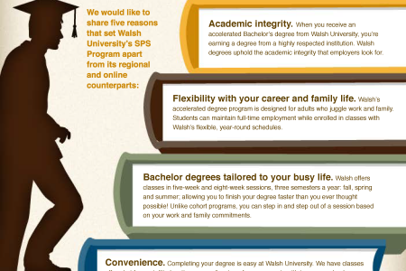 Accelerated Degree Program at Walsh University Infographic