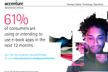 Accenture Digital Consumer Survey Infographic