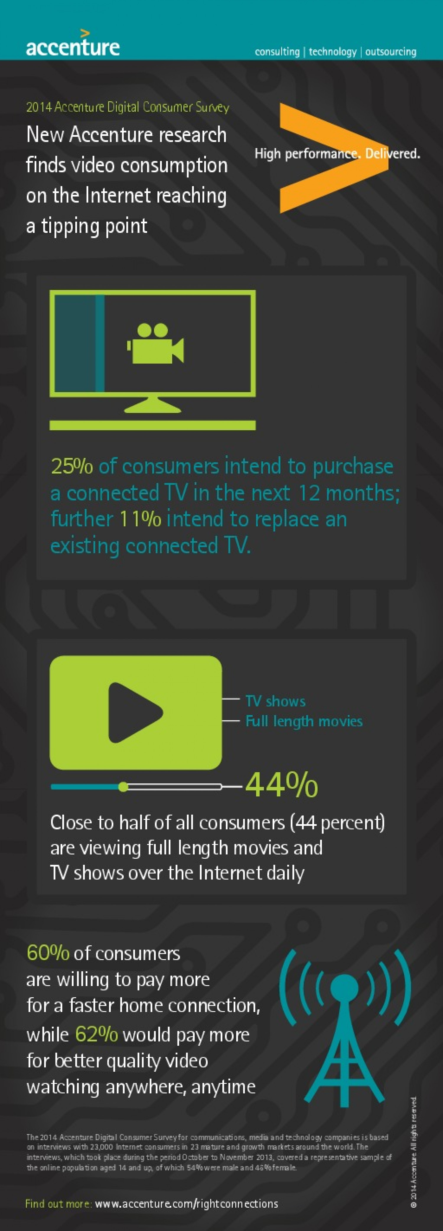 Accenture Research Shows Connected TV Market Booming Infographic