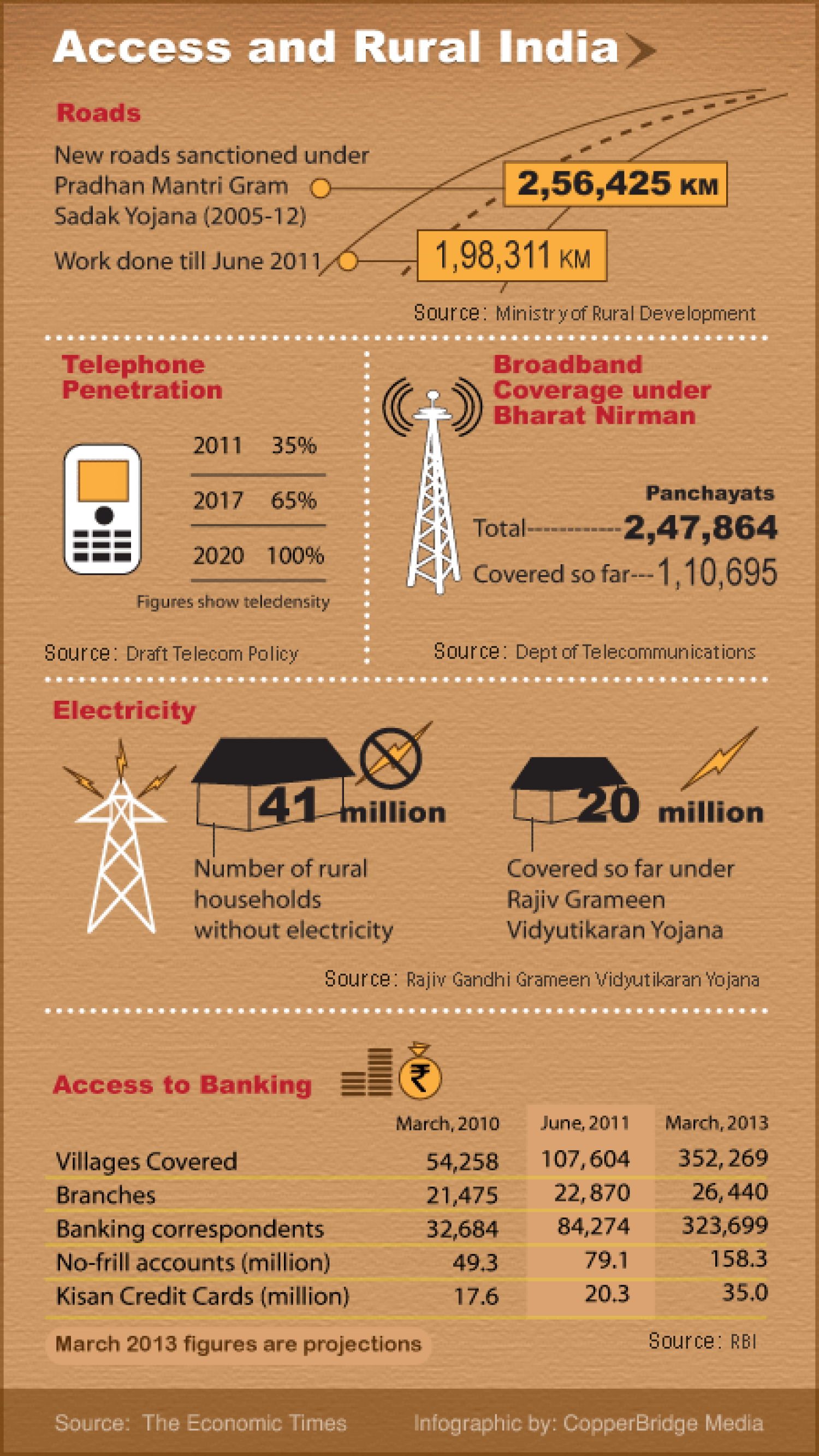 Access And Rural India Infographic