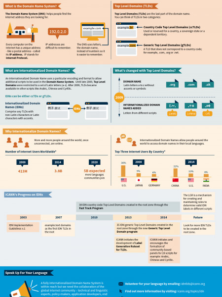 Access Domain Names in Your Language Infographic