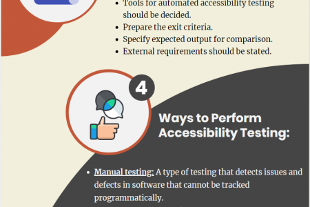 Accessibility Testing Infographic